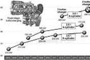 Mesin Diesel Baru BMW dengan 4 Turbo
