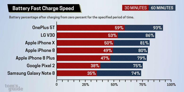 Tujuh smartphone yang paling cepat mengisi baterai, berdasarkan hasil uji Toms Guide terhadap sejumlah smartphone flagship Android dan Apple.