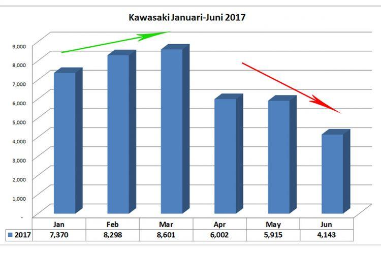 Distribusi Kawasaki semester pertama 2017 (olahan data AISI).