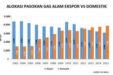 Peluang Besar Ada di Industri Ikutan Gas Alam Asia Pasifik