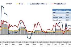 Tiga BUMD DKI Kendalikan Inflasi