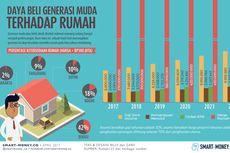 Generasi Milenial Susah Beli Rumah? Bagaimana Daya Belinya?
