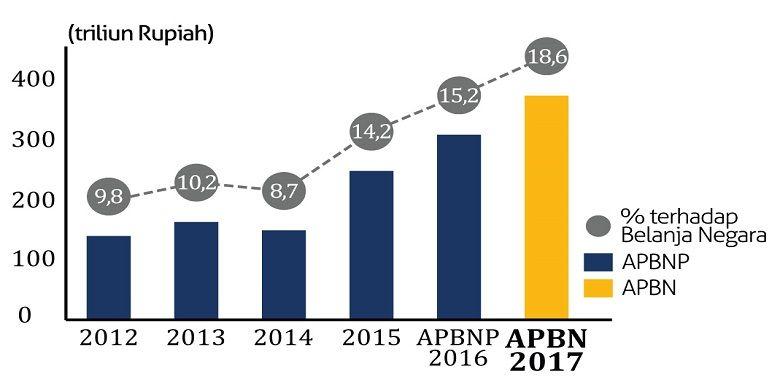 Perkembangan anggaran infrastruktur dari tahun 2012-2017 (*Kemenkeu)
