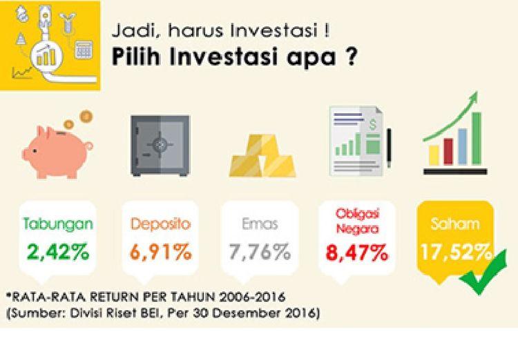 Sumber: Divisi Riset BEI (30 Desember 2016)