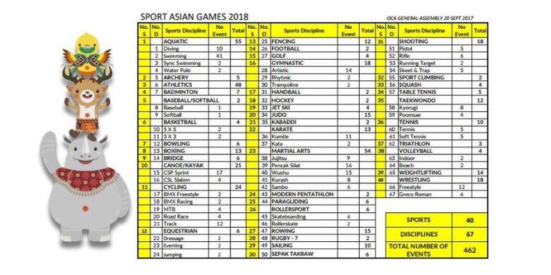 Daftar cabang olahraga pada Asian Games 2018.