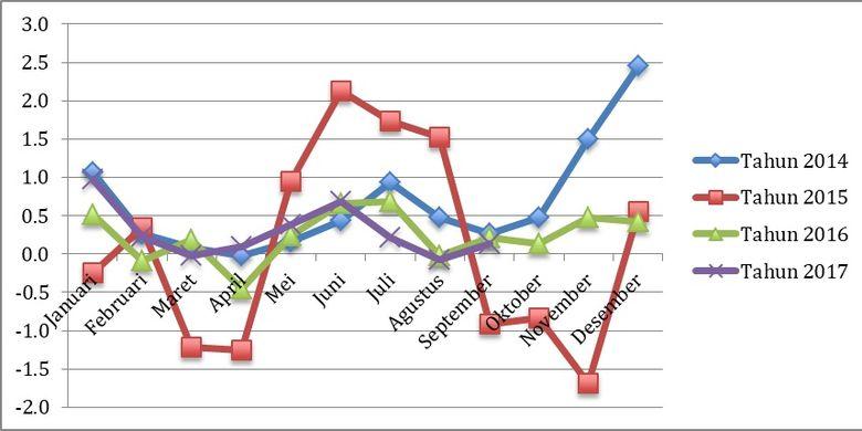Inflasi Bulanan 2014-2017
