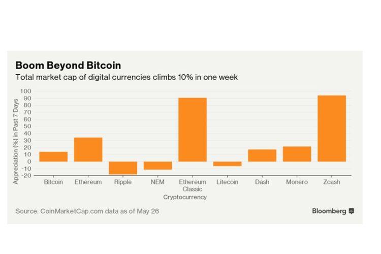 Mata uang digital tandingan bitcoin
