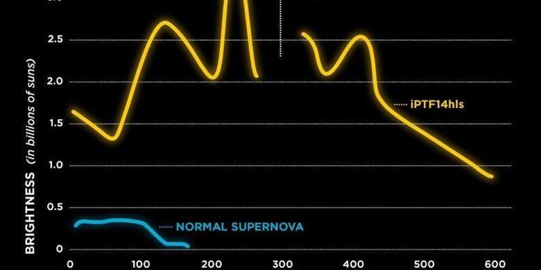 paparan cahaya iPTF14hls terang dan redup setidaknya lima kali selama tiga tahun. Fenomena ini tidak pernah terlihat pada supernova sebelumnya, yang biasanya supernova akan terang hanya dalam waktu 100 hari dan kemudian memudar.