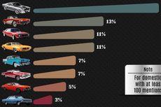 Delapan Mobil Klasik Terpopuler di Instagram
