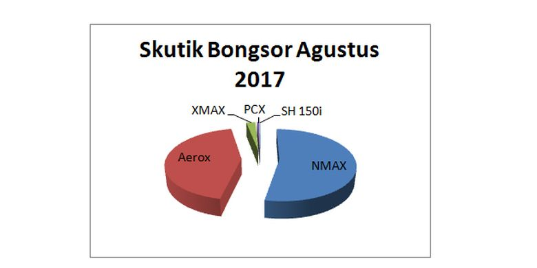 Penjualan Skutik Bongsor Agustus 2017