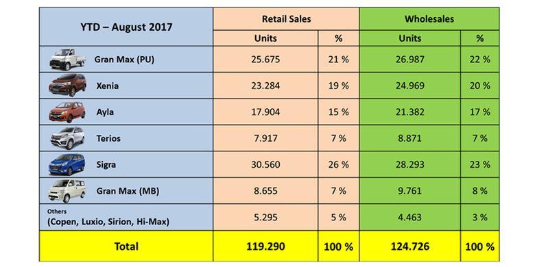 Penjualan Daihatsu hingga Agustus 2017