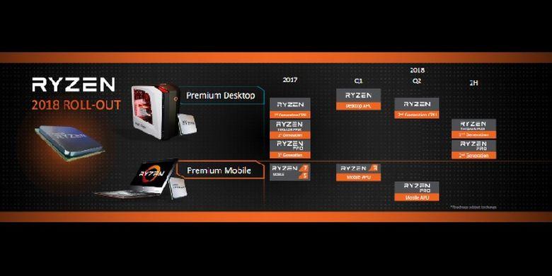 Rancangan lini masa AMD dalam meluncurkan produk Ryzen.