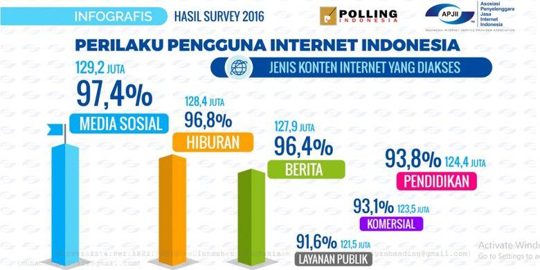 Perilaku pengguna internet Indonesia berdasarkan polling APJII, November 2016