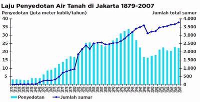 Foto KOndisi Air Tanah Jakarta Bandung Memprihatinkan