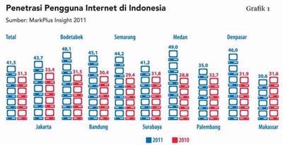 Pengguna Internet Indonesia 55 Juta Orang, Naik 13 Juta