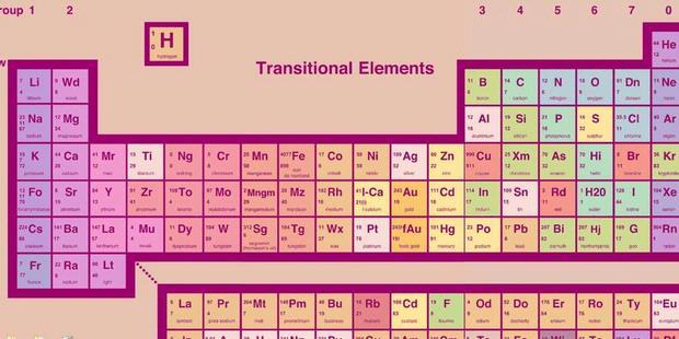 onmysteryspot tiga nama baru di tabel periodik unsur tabel periodik unsur flavorsomefo gallery - Tabel Periodik Ukuran Besar