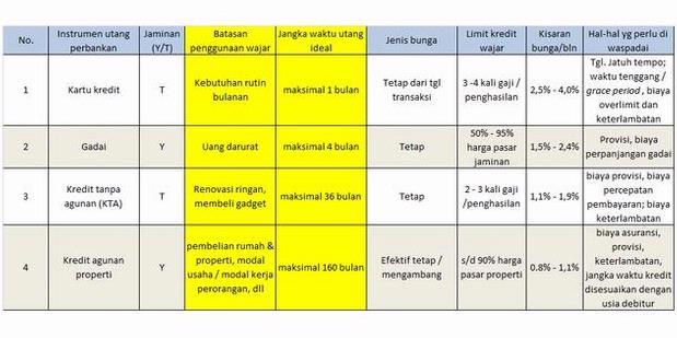 Tabel Keuangan
