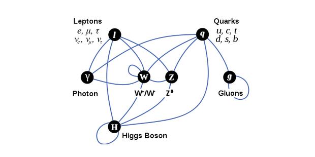"""Apa Sebenarnya """"Partikel Tuhan"""" atau Higgs Boson itu..??"""