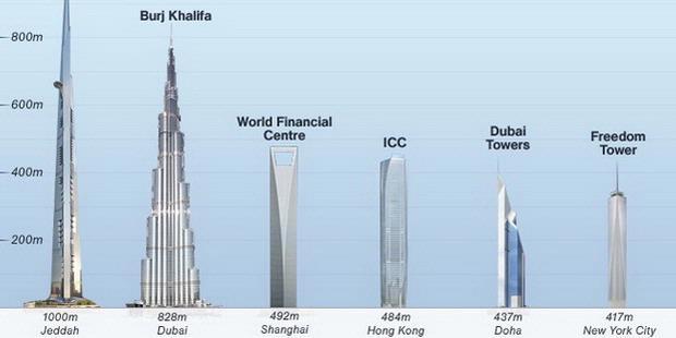 Menara Dubai Tertinggi Di Dunia Foto Artis | Foto Artis - Candydoll