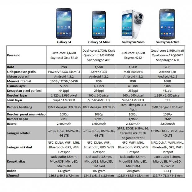 perbedaan varian Galaxy S4