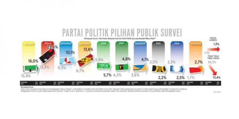 http://assets.kompas.com/data/photo/2013/08/27/0757280survei-parpol-kompas1780x390.jpg