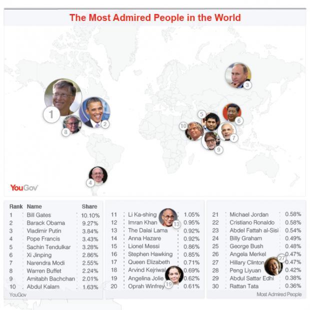 http://asalasah.blogspot.com/2014/01/tokoh-yang-dikagumi-di-dunia-dan-indonesia-saat-ini.html