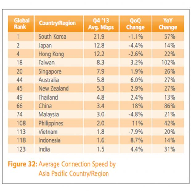 rank speed internet di dunia