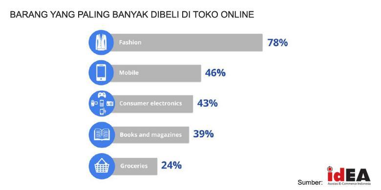 ketika orang indonesia lebih senang belanja online