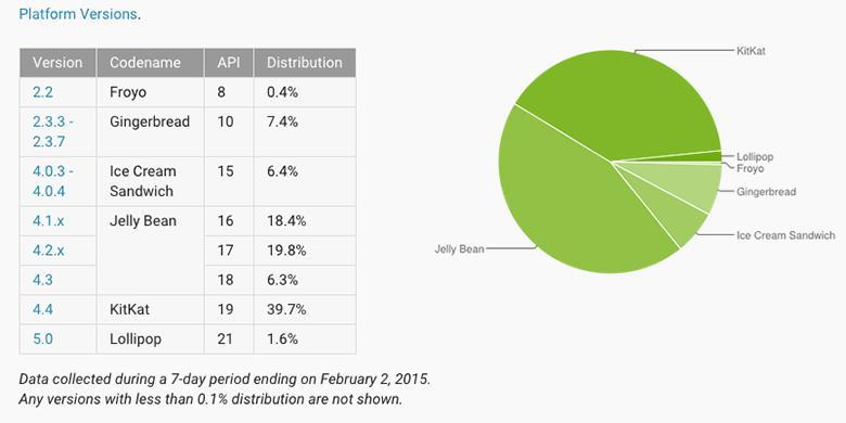 """Android Lollipop Akhirnya Masuk """"Radar"""" Google"""