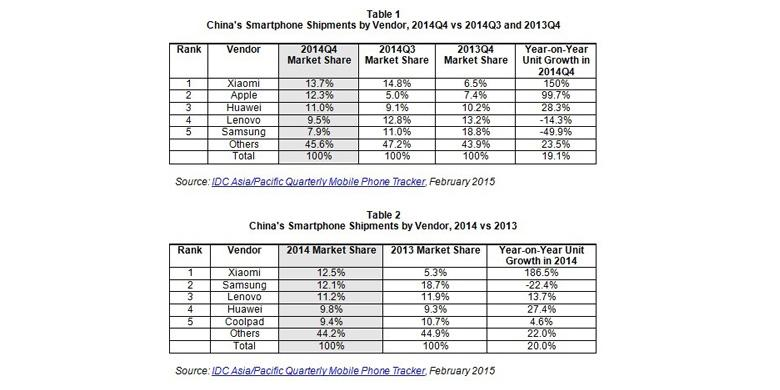 Xiaomi, Produsen Smartphone Terbesar di Tiongkok