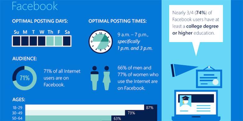 Waktu Terbaik Posting di Facebook, Twitter, dan Media Sosial Lainnya