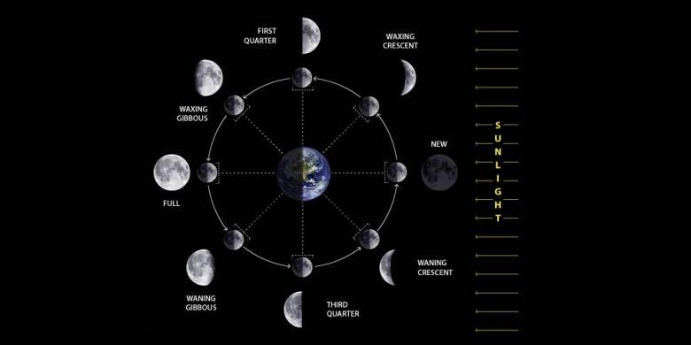 Sama-sama Berbasis Bulan, Mengapa Tahun Baru Kalender Tionghoa dan Islam Beda?