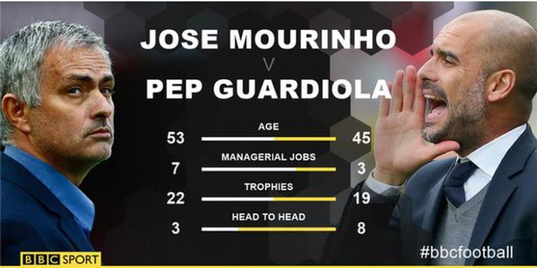 Kota Manchester Akan Lebih Antusias dengan Kedatangan Mourinho