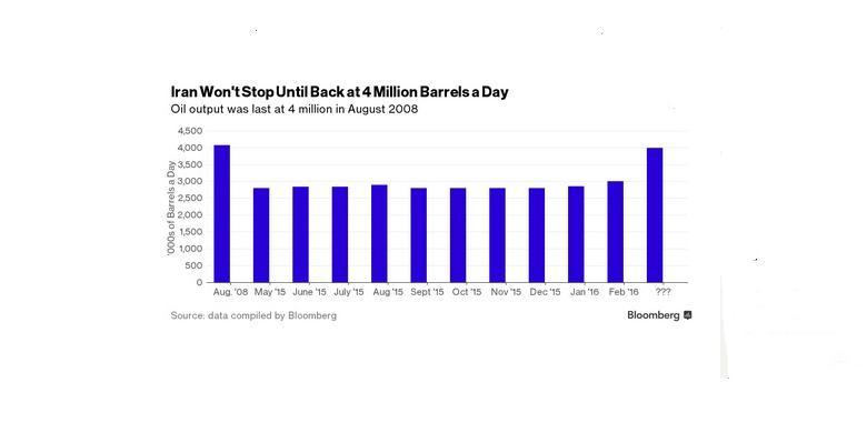 Perdagangan berjangka dan opsi minyak