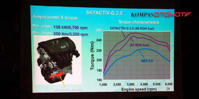 Poin Plus Teknologi Mesin Mazda