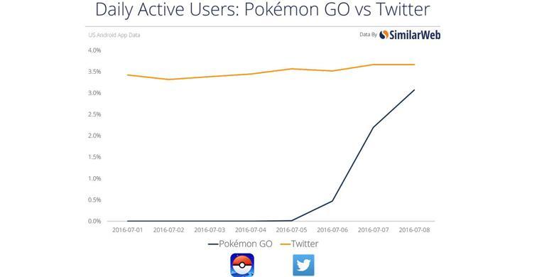 jumlah pemain pokemon go dekati pengguna aktif twitter discuz id media informasi terbaru. Black Bedroom Furniture Sets. Home Design Ideas