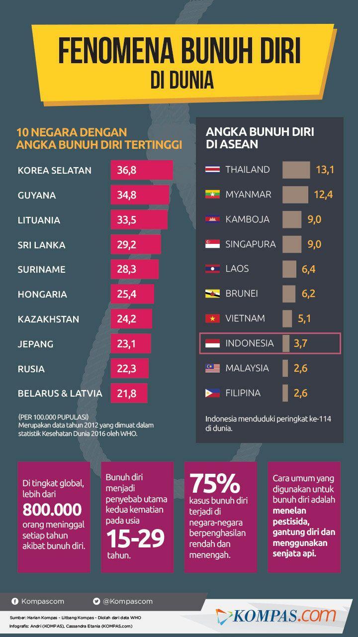 Statistik Bunuh Diri Di Malaysia