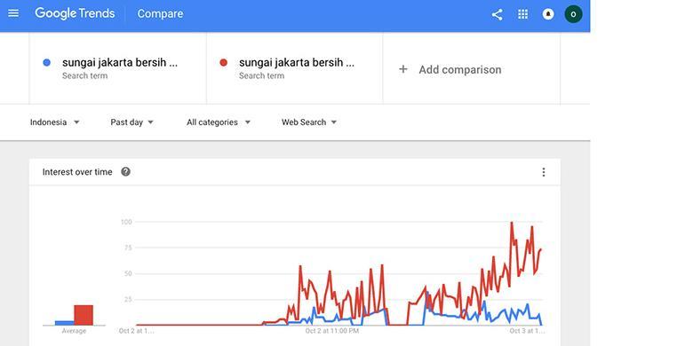 """Menelisik Alasan Google Ubah Foke Jadi Ahok di """"Sungai Bersih Jakarta"""""""