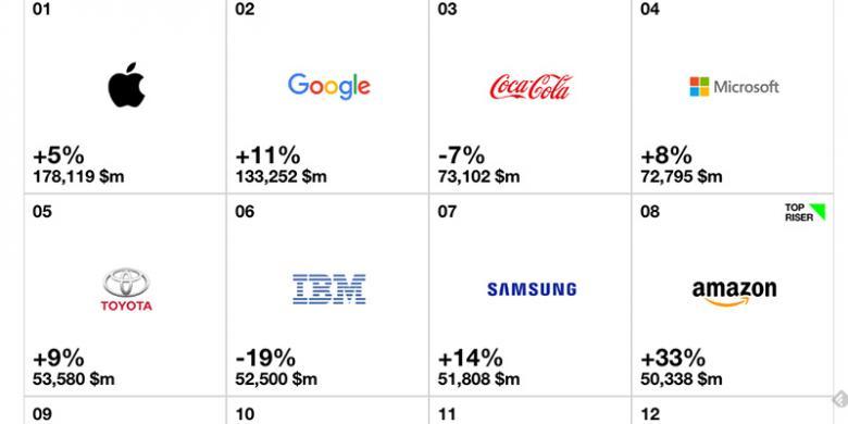 Merek Paling Mahal Tahun Ini, Google Atau Apple?