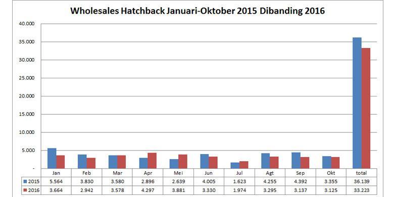 "0131555Penjualan Hatchback Jan Okt 2015 2016780x390 » Honda Pesimistis Dengan Pasar ""Hatchback"""