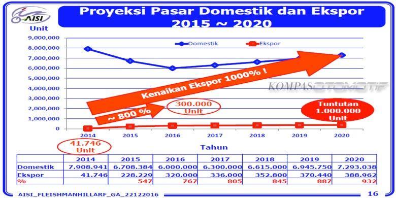 Ekspor Motor Indonesia Bakal Melesat 10 Kali Lipat