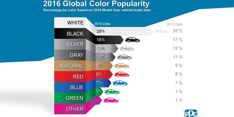 Warna Mobil Favorit Selama 2016