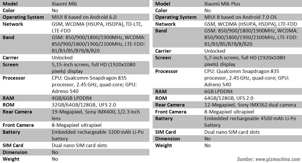 17230463b5b3df50ee2585613b3da35d68bb6dc » Bocoran Spesifikasi Lengkap Xiaomi Mi 6