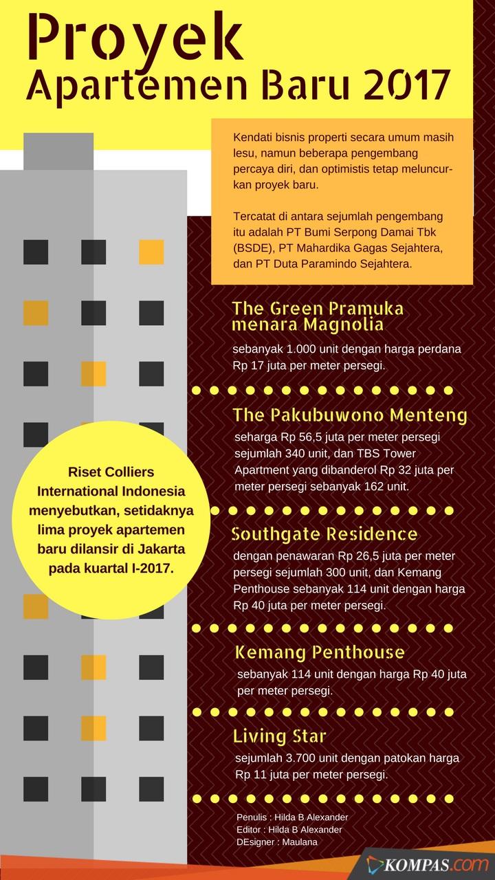 Investor Dominasi 70 Persen Pembelian Apartemen di Jakarta video viral info traveling info teknologi info seks info properti info kuliner info kesehatan foto viral berita ekonomi