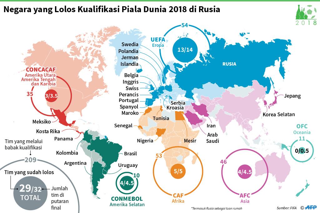 29 Negara Lolos Putaran Final Piala Dunia 2018