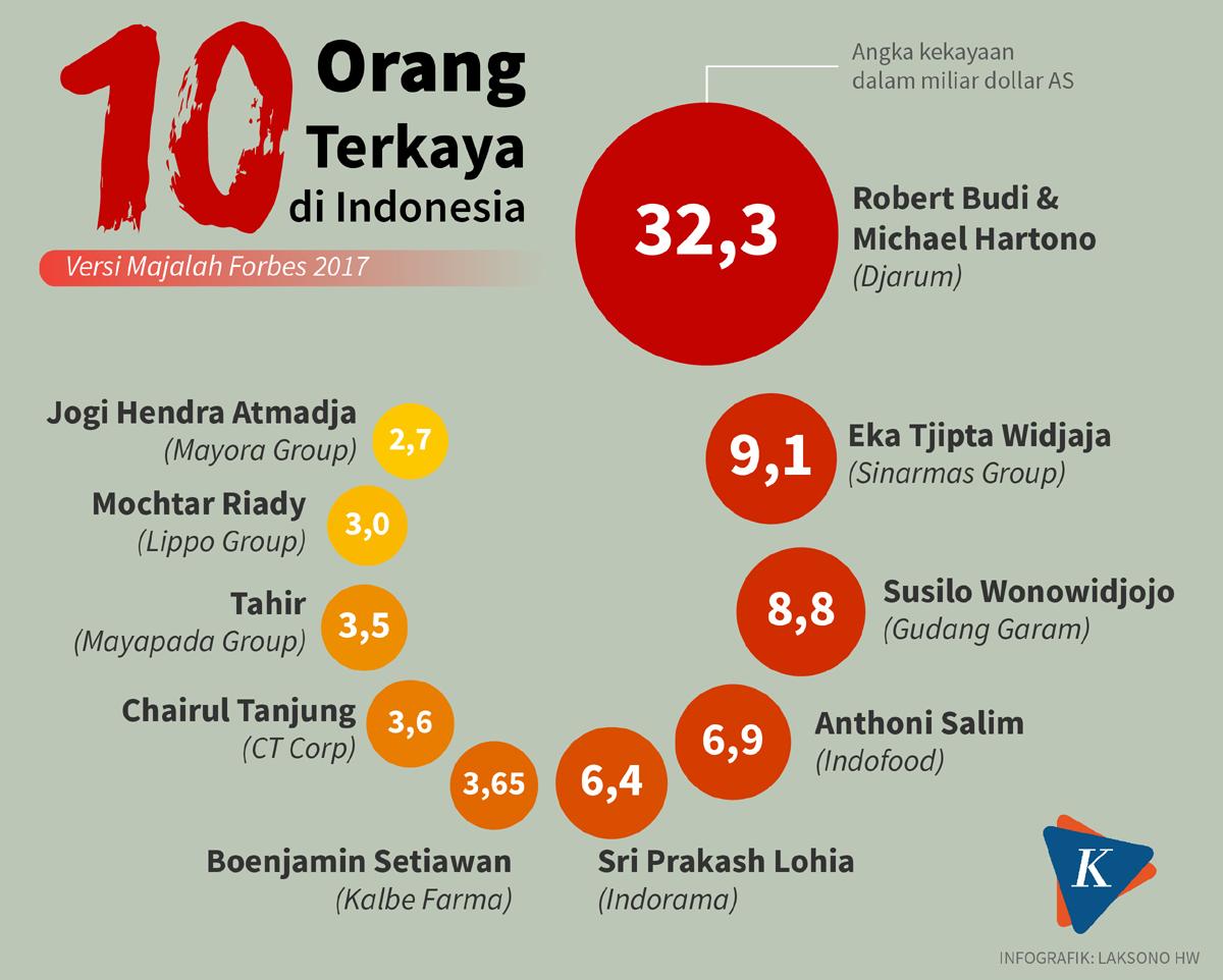 10 Orang Terkaya Indonesia Versi Forbes 2017 (KOMPAS.com)