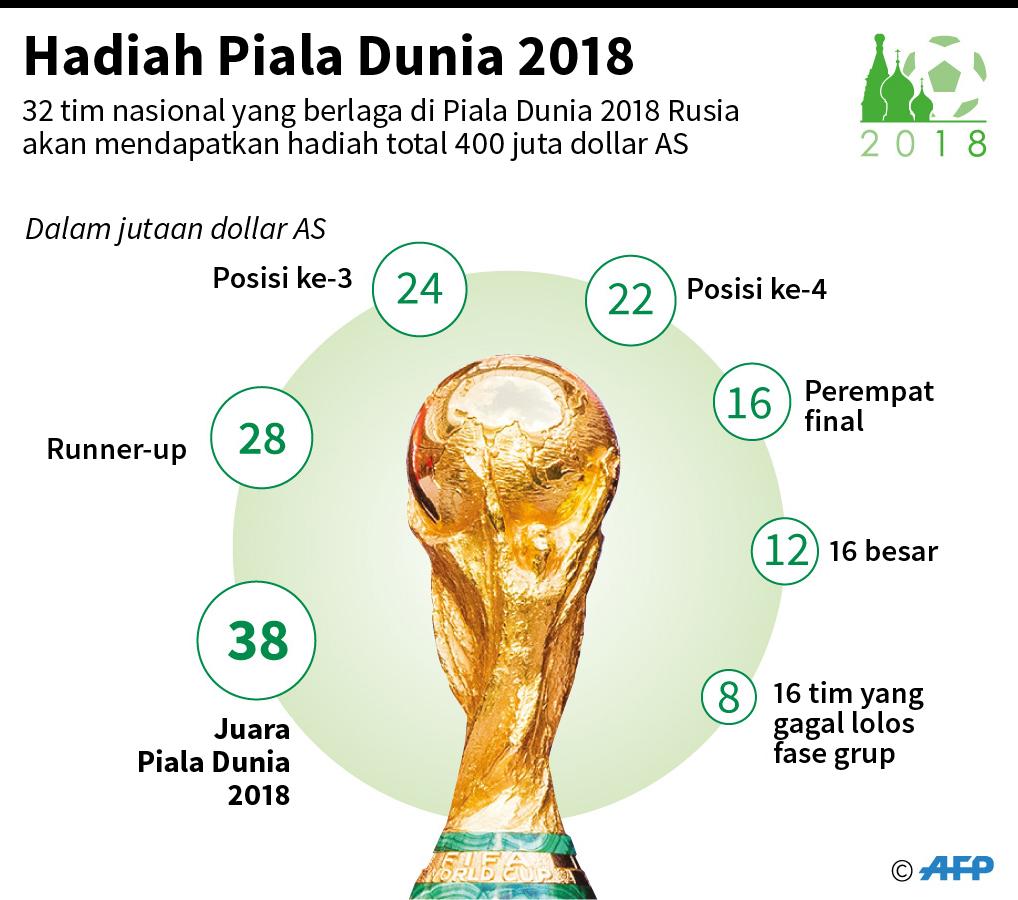 Hadiah Piala Dunia 2018 (AFP)