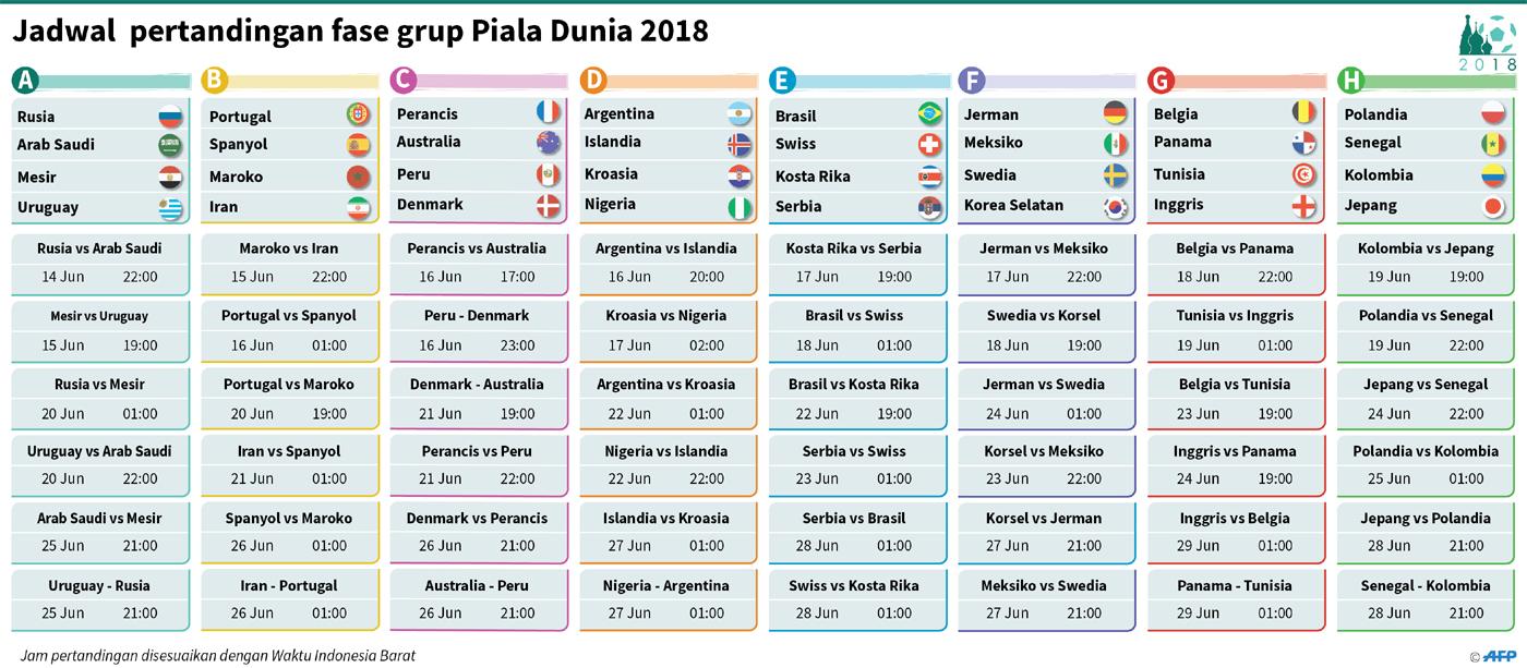 AFP Jadwal Pertandingan Fase Grup Piala Dunia 2018