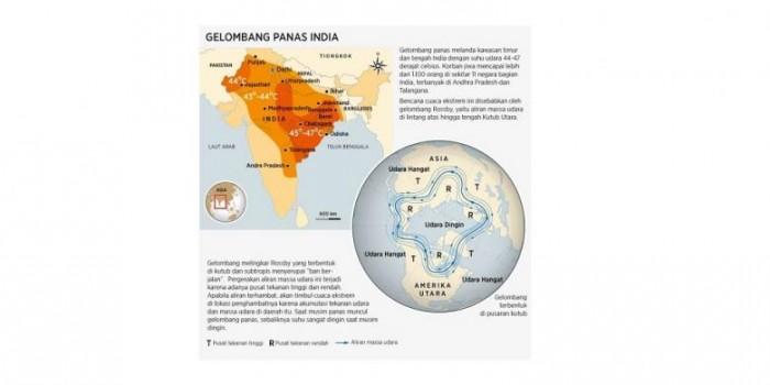 Gelombang Panas Menyengat di India, Apa Sebabnya?
